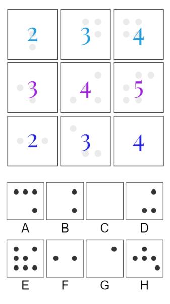 DeepMind Test, DeepMind, Machine Learning, AI IQ, AI IQ Test