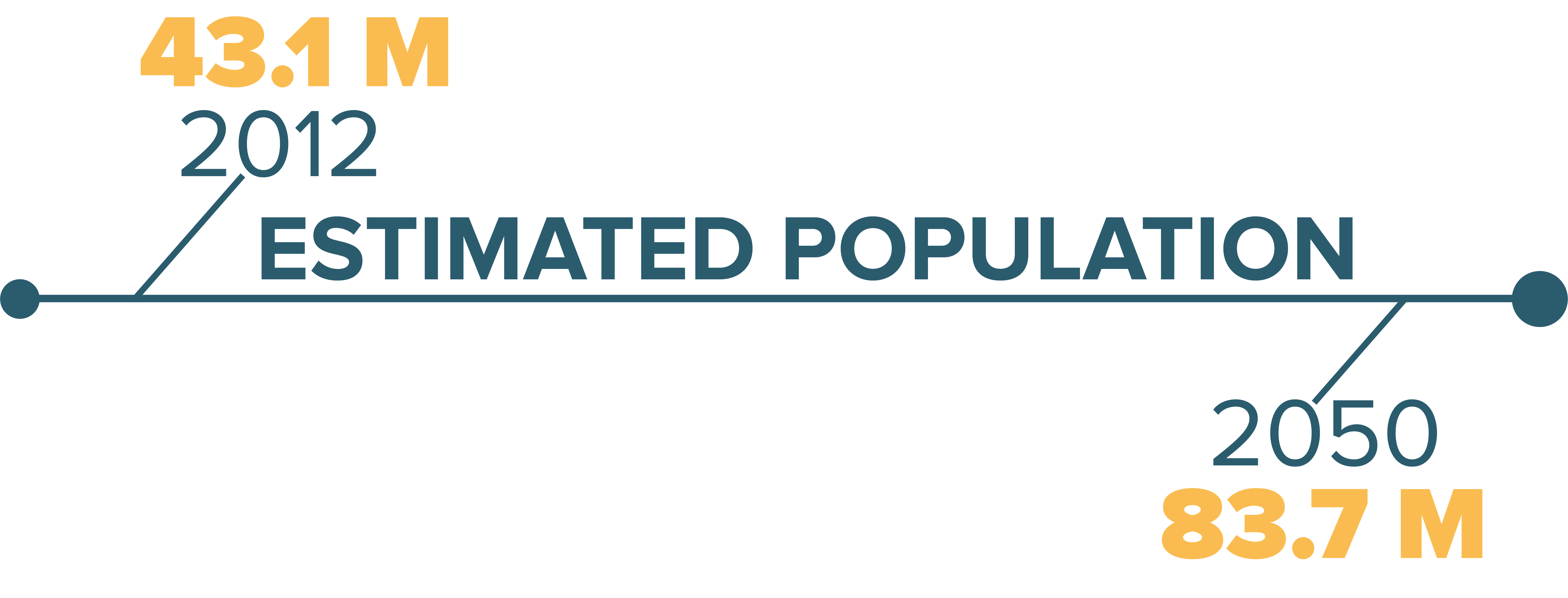 ESTIMATED POPULATION