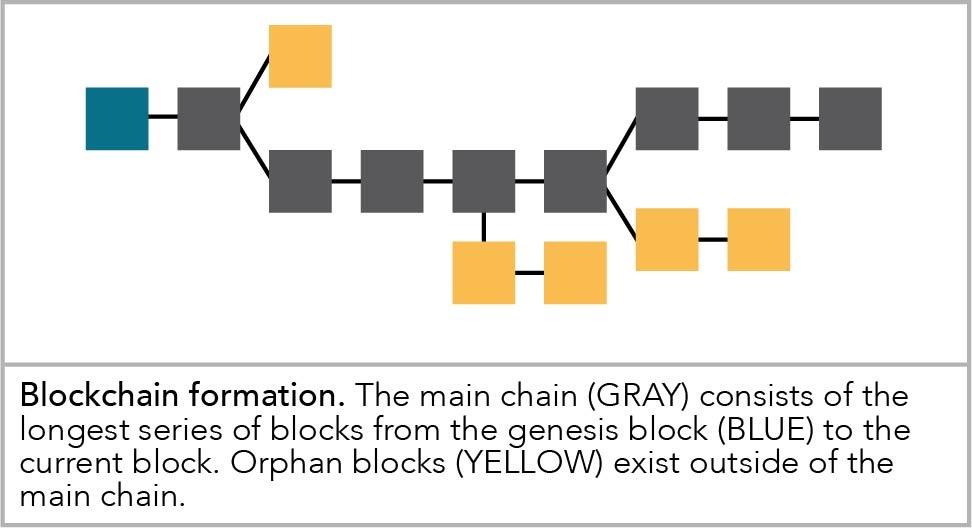 blockchain formation