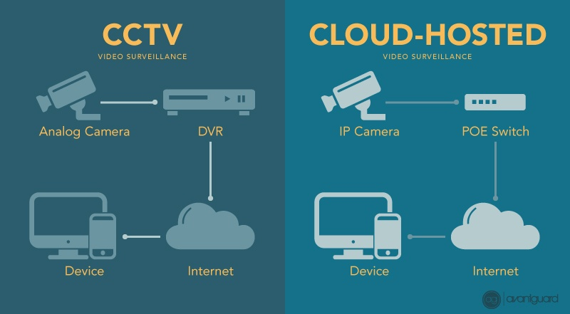 cctv_vs_cloud-hosted_video_surveillance_infographic(1)