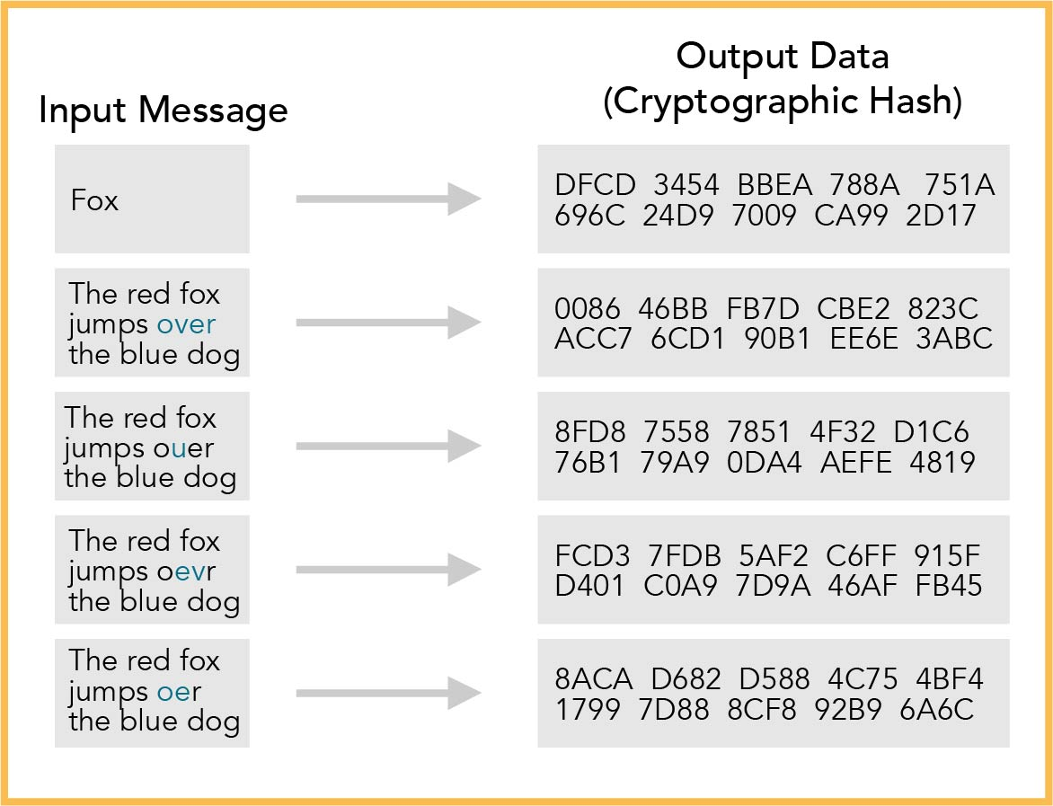 cryptographic hash