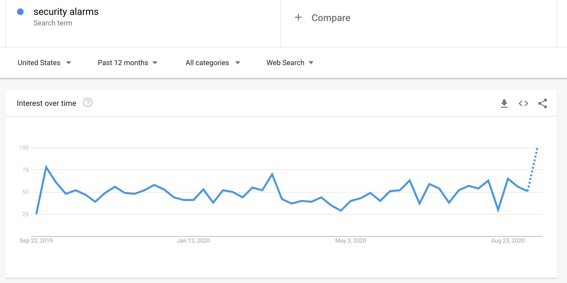 google trends(1)