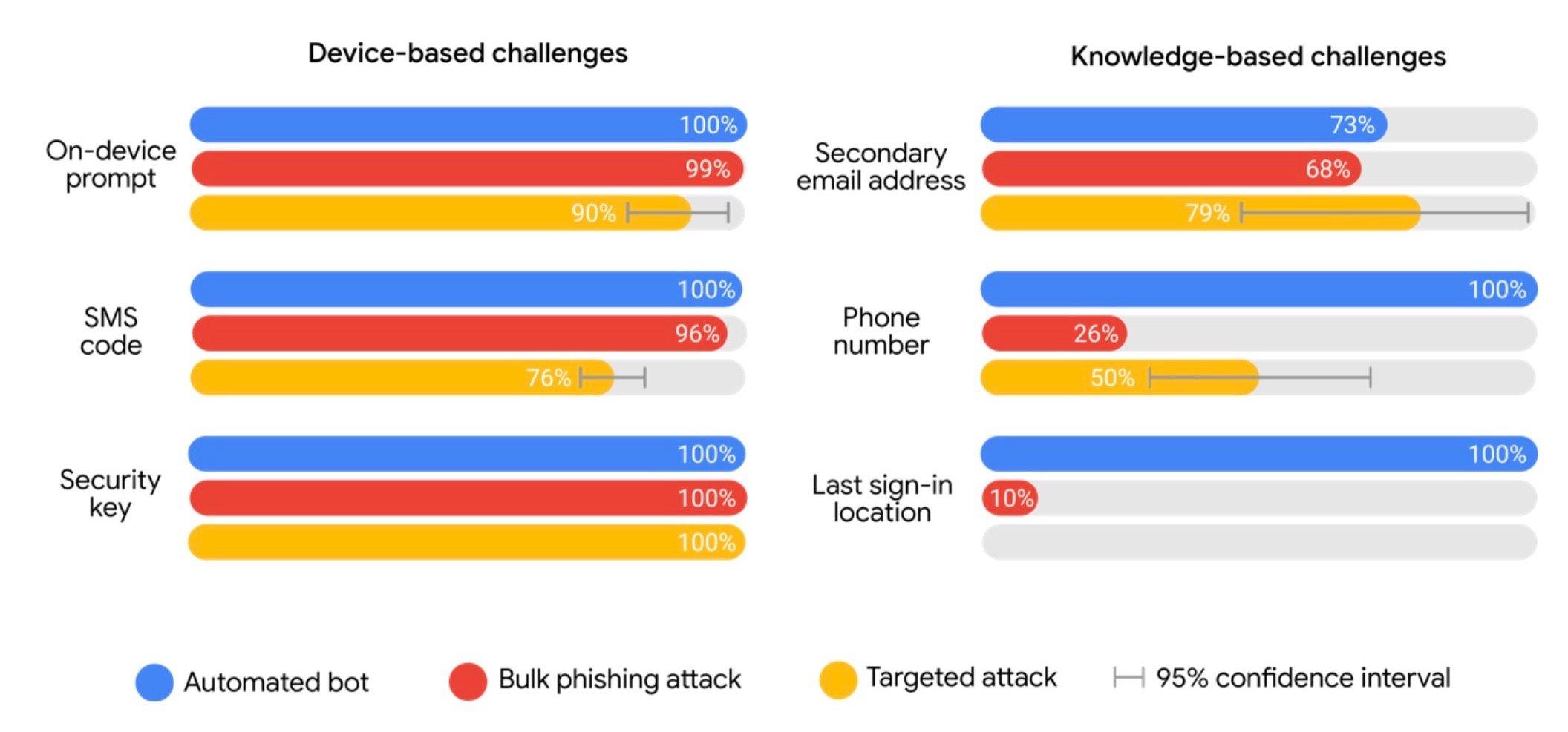 google_touts_two-factor_authentication(1)