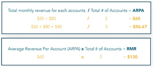 rmr equation, calculating rmr, recurring monthly revenue
