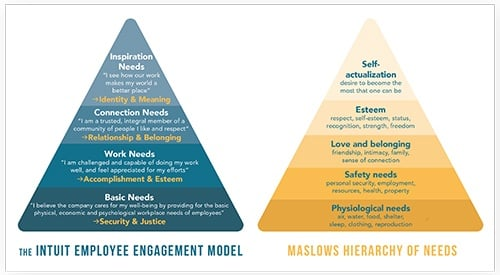 hierarchy of needs, maslow, employee