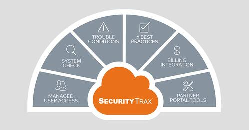 securitytrax, crm, features, integration