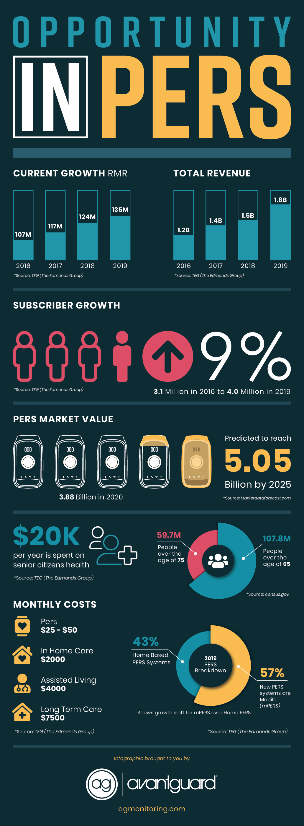 PERS_Infographic-01